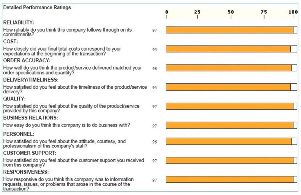 Dun and Bradstreet evaluation of AlfeNet Consulting